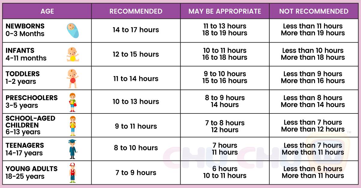 Best Schedule For Kids
